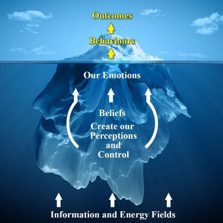 new beliefs iceberg